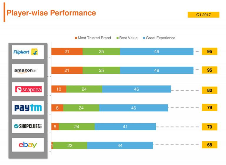 Flipkart Amazon performance comparison Q1-2017