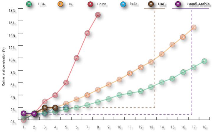 online-retail-penetration-trends