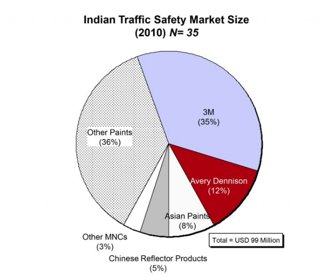 Road Safety Market   Traffic Safety Market Size  Traffic