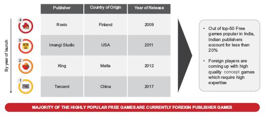 Online Gaming Industry Market   Online Gaming Industry Gmv   RedSeer