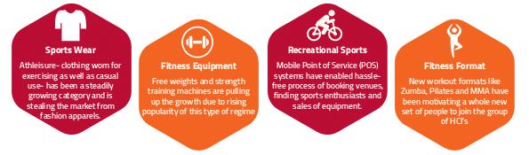 Fitness Online | Healthcare Database | Healthcare Online