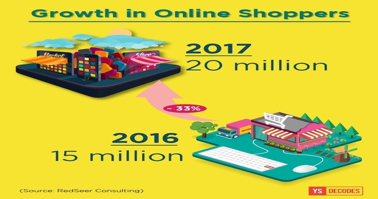 Small-town wallets power growth of ecommerce in India
