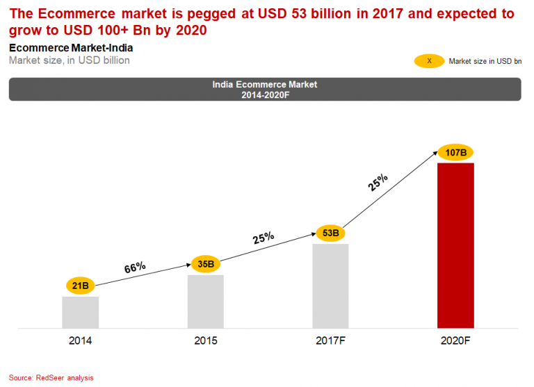Ecommerce-Market-size-India