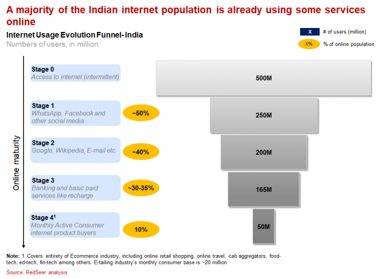 Internet Usage Evolution Funnel- India