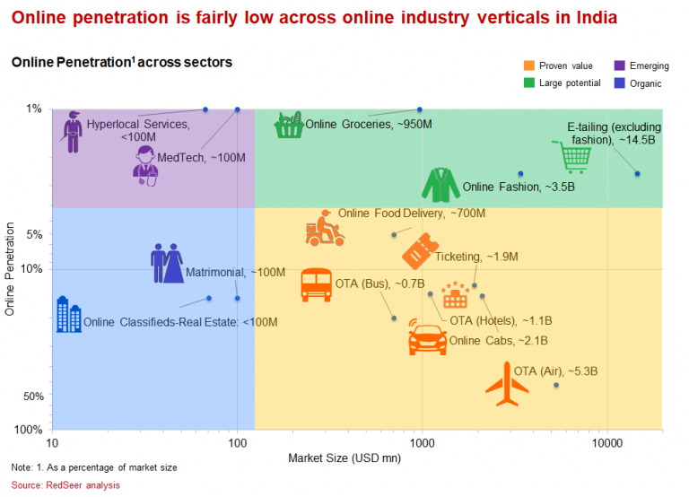 Online Penetration across sectors