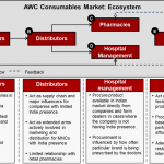 advance-wound-care-awc-consumables-market-ecosystem