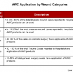 advanced-wound-care-awc-application-by-wound-categories
