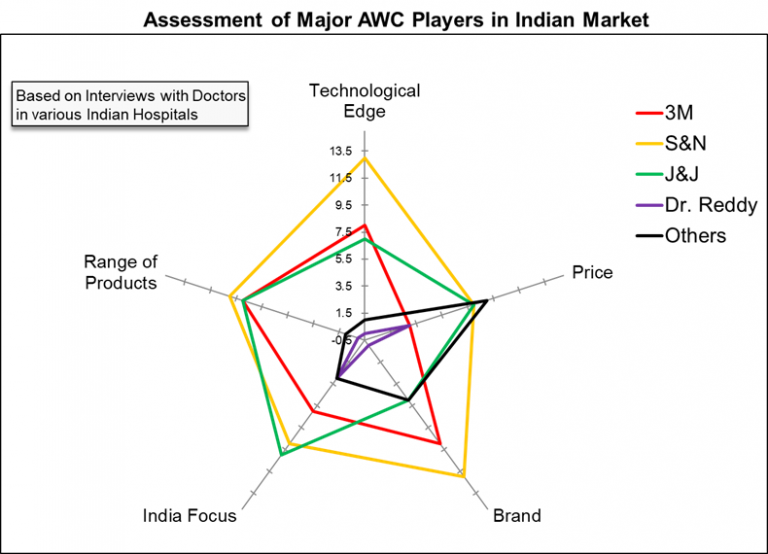 assessment-of-major-advanced-wound-care-awc-players-in-indian-market