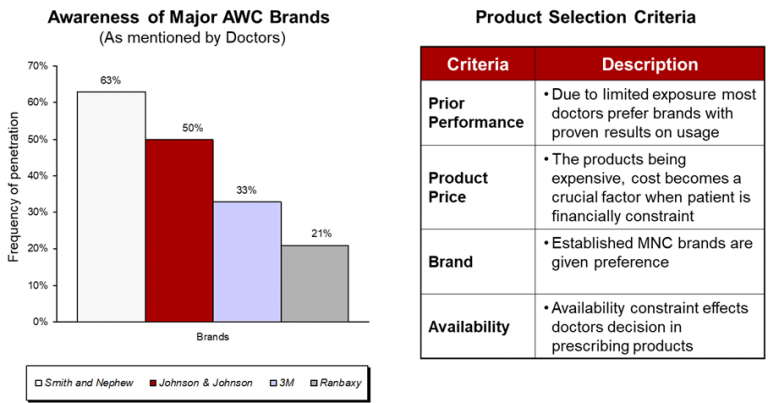 awareness-of-major-advanced-wound-care-awc-brands