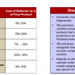 cost-of-reflectors-as-percentage-of-final-traffic-safety-product