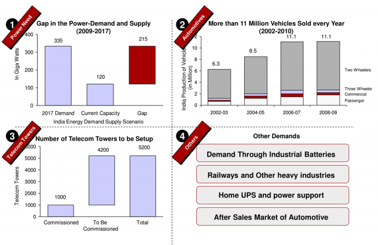 demand-of-battery-energy-in-india