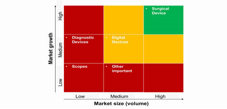 growth-potential-for-medical-devices-and-equipments