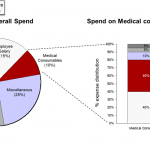 hospital-spend-on-medical-consumables