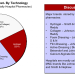 indian-advanced-wound-care-awc-market-by-technology