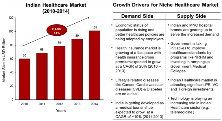indian-healthcare-market