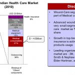 indian-healthcare-market-break-up