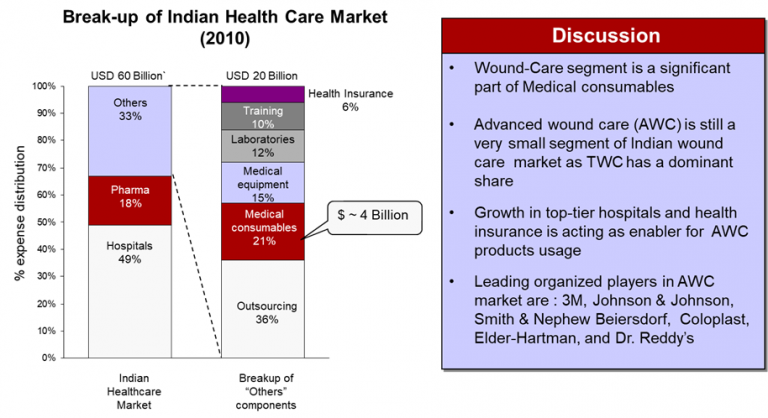 indian-healthcare-market-break-up