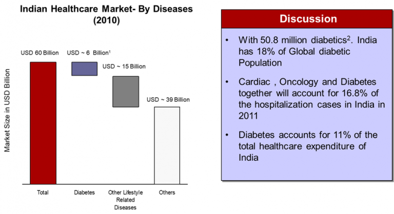 indian-healthcare-market-disease-wise