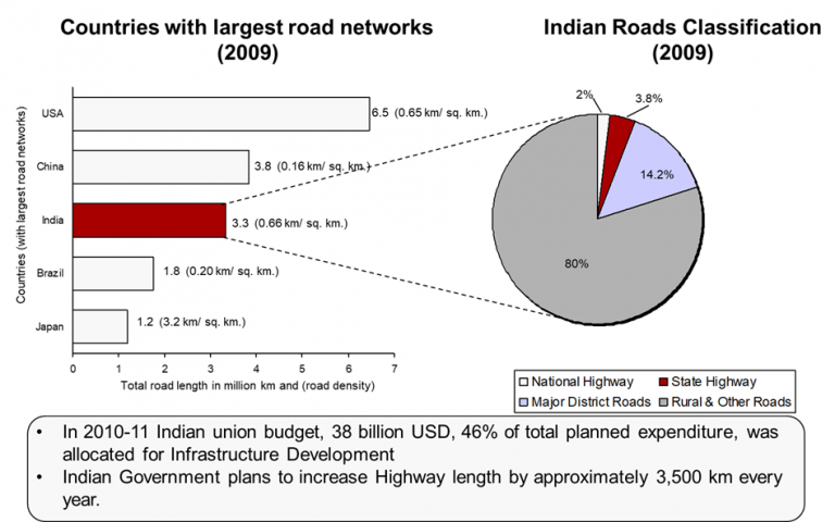 indian-road-network-and-classification