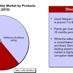 indian-traffic-safety-market-product-wise