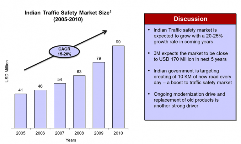 indian-traffic-safety-market-size