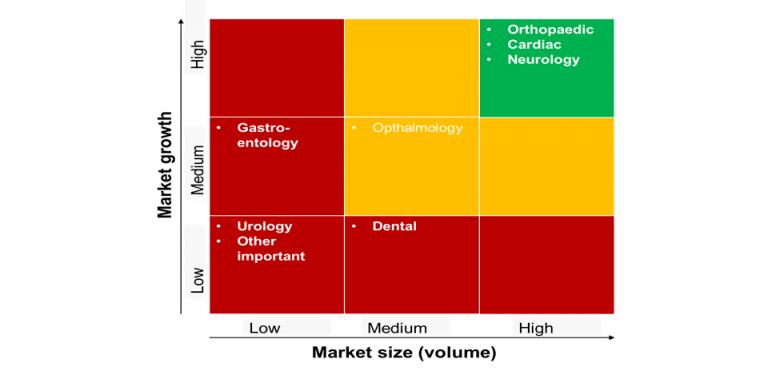 market-forecast-for-medical-implants