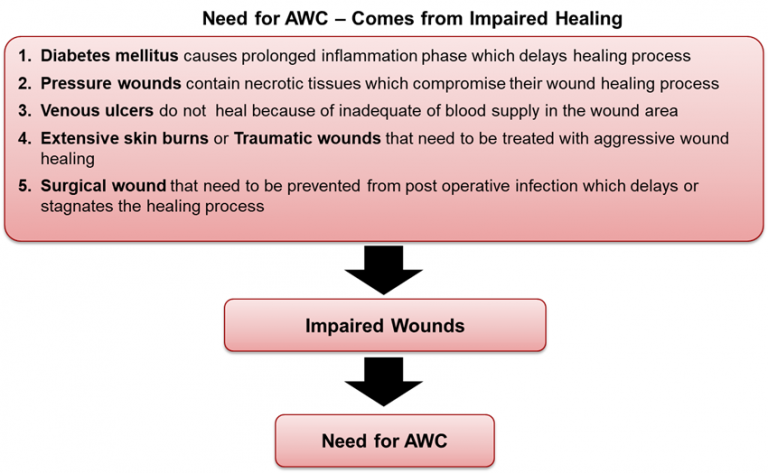 need-for-advanced-wound-care-awc