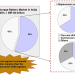 organised-battery-demand-sector-wise