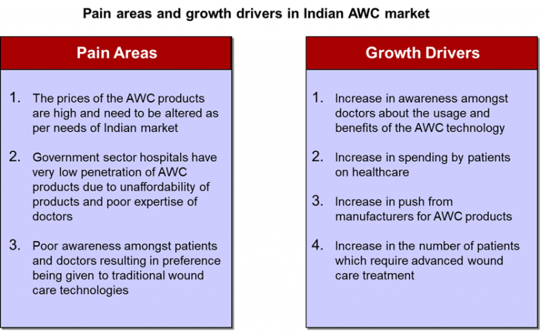 pain-areas-and-growth-drivers-in-indian-advanced-wound-care-awc-market