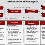 reflective-products-market-ecosystem