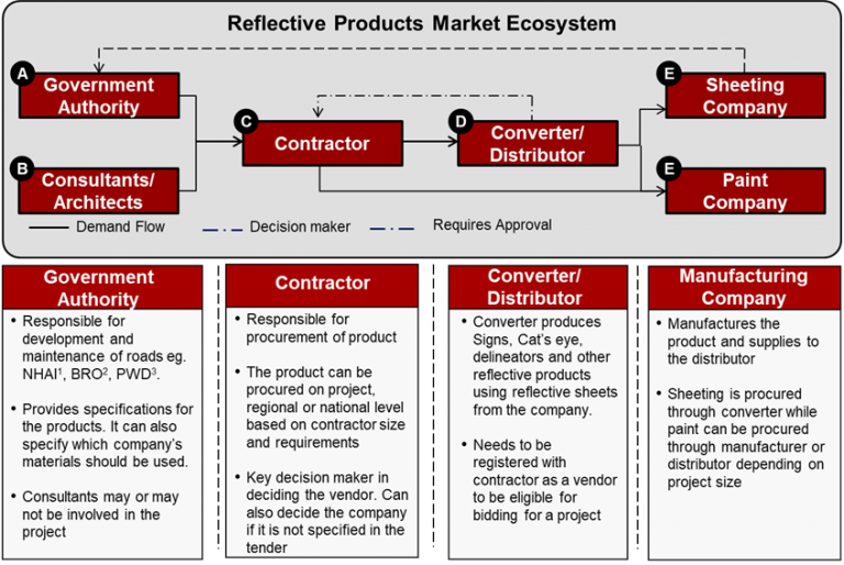 reflective-products-market-ecosystem