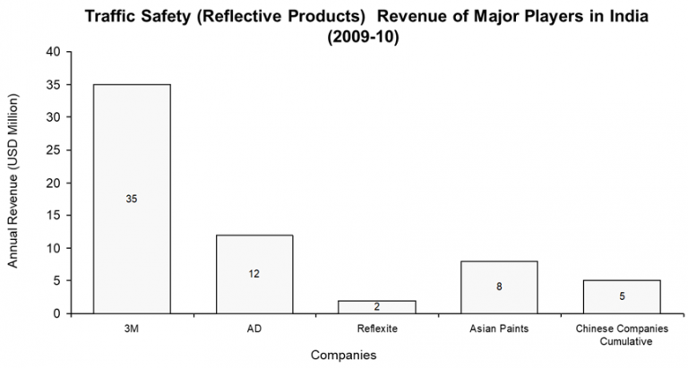 reflective-products-revenue-of-major-players-in-india