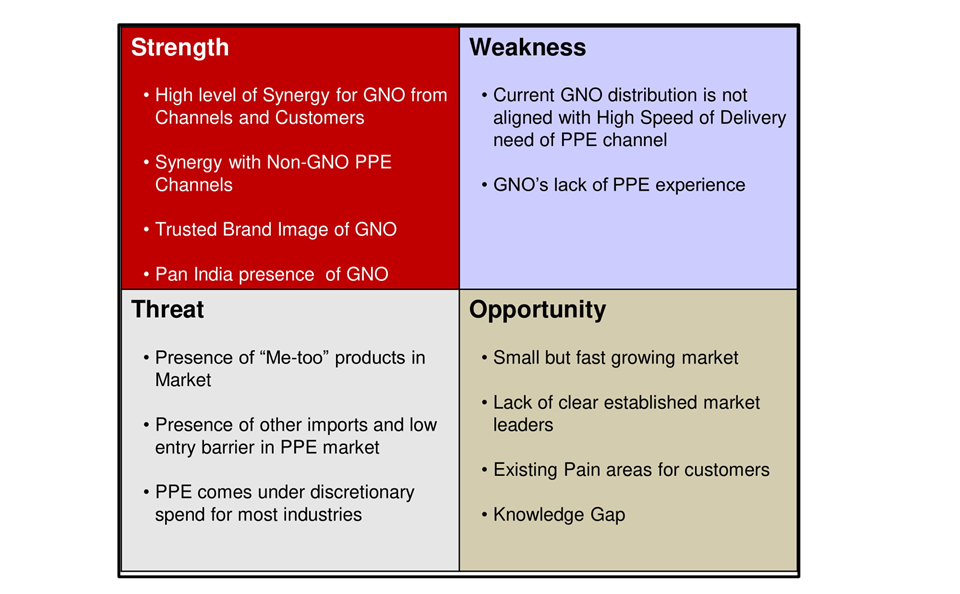 RedSeer » swot-analysis-of-gno-in-ppe-market