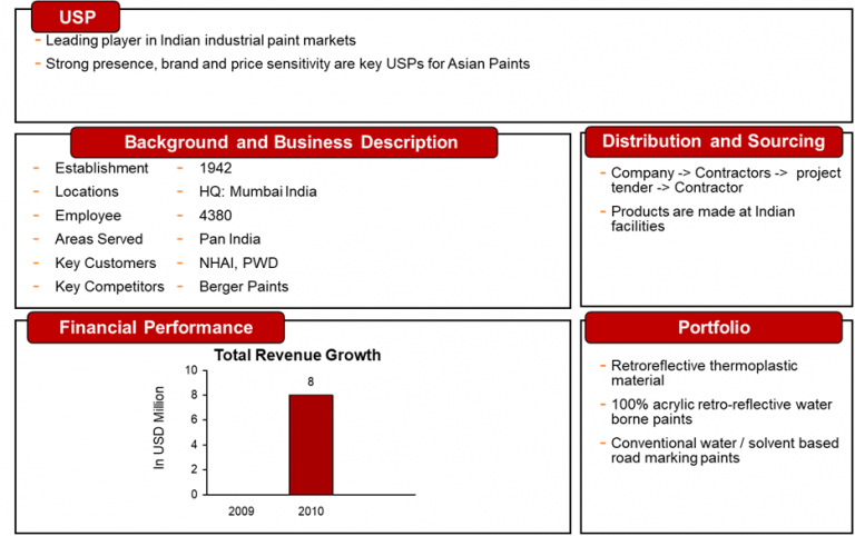 total-revenue-growth-asian-paints-india