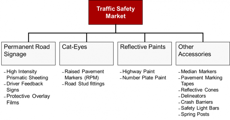 traffic-safety-market-india