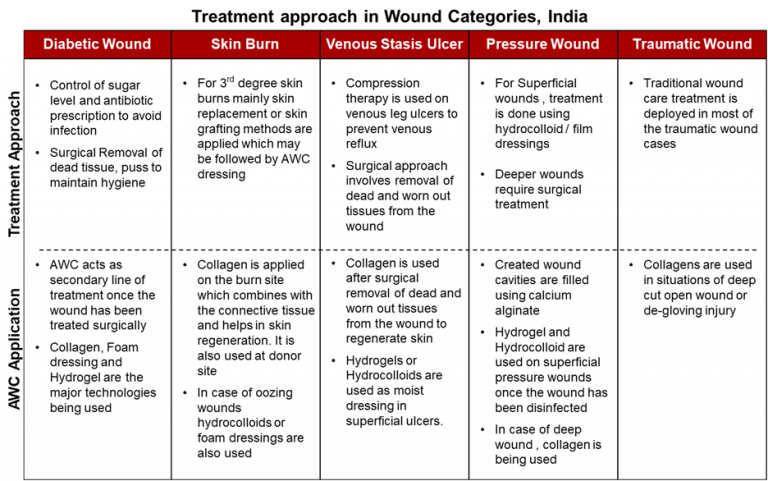 treatment-approach-in-wound-categories-India