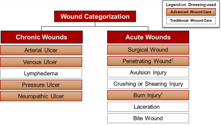 wound-categorization-awc-industry