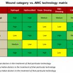wound-category-vs-advanced-wound-care-awc-technology-matrix
