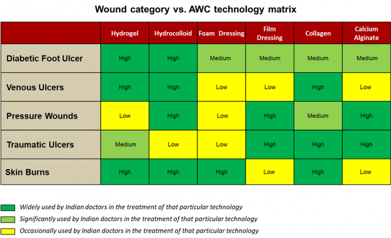 wound-category-vs-advanced-wound-care-awc-technology-matrix