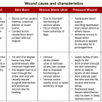 wound-cause-and-characteristics-awc-industry