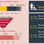 health-food-drinks-(hfd)-consumer-preferences-india