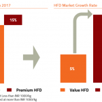 health-food-drinks-(hfd)-market-size-and-growth-rate-india
