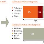health-food-drinks-(hfd)-market-size-segmentation-india