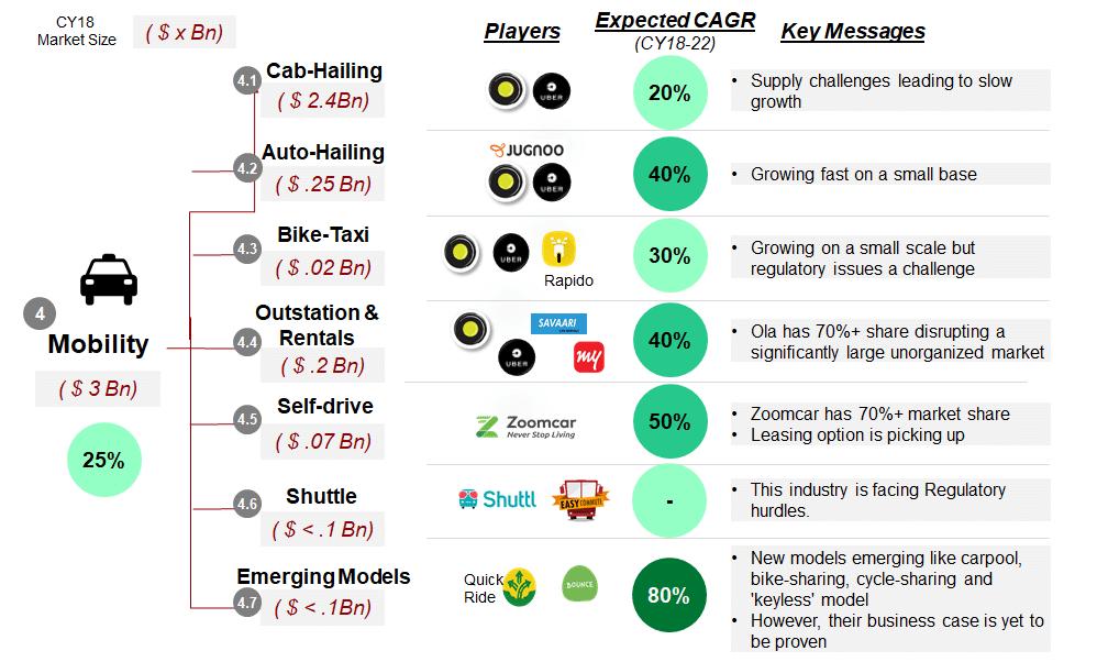 App Based Taxi Market | Online Mobility Market Updates | RedSeer