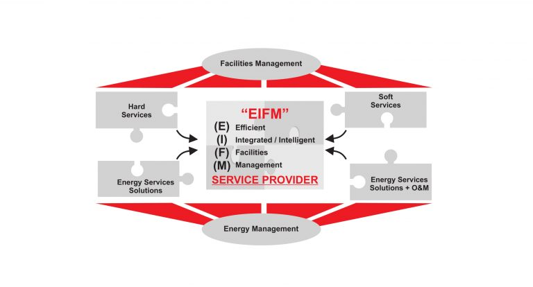 energy-and-facility-management