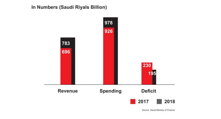 funding-and-debt-kingdom-of-saudi-arabia