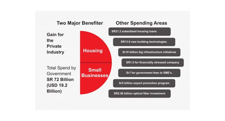 gain-for-the-private-industry-kingdom-of-saudi-arabia