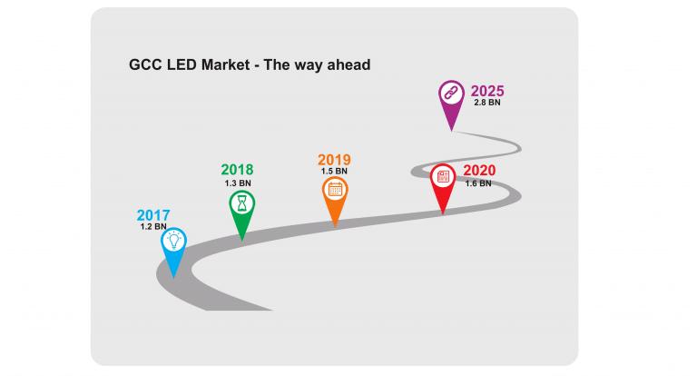 gcc-led-market