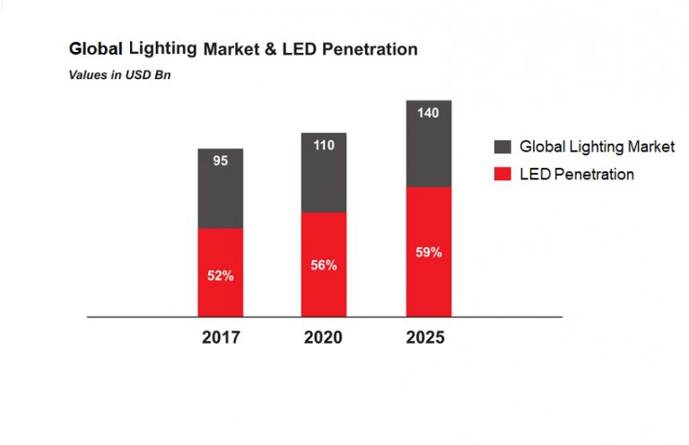 global-lighting-market-and-led-penetration-middle-east