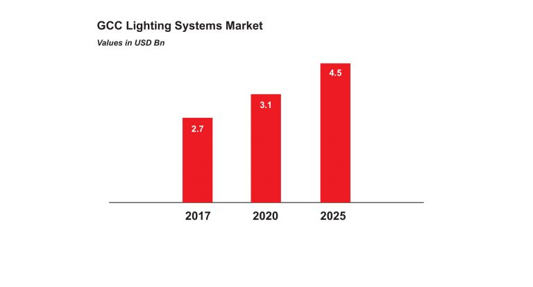 gulf-corporation-council-gcc-lighting-systems-market